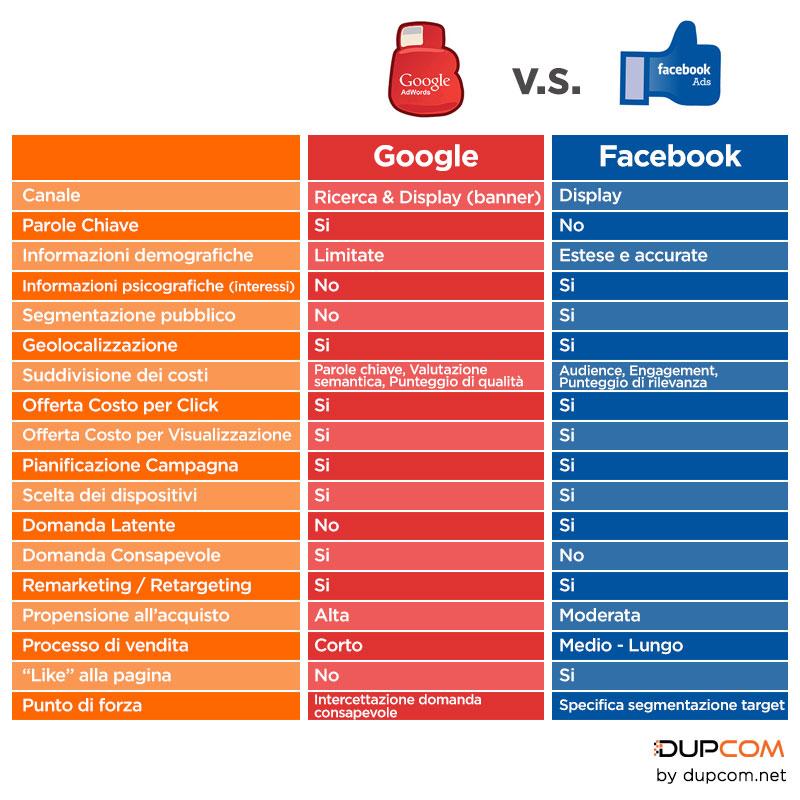 Caratteristiche Google Adwords e Facebook Ads